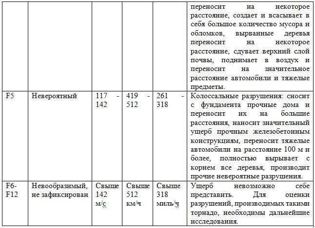 Шкала для классификации смерчей введена профессором Т. Фуджитой в 1971 году