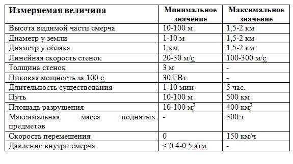 Ориентировочные параметры смерчей